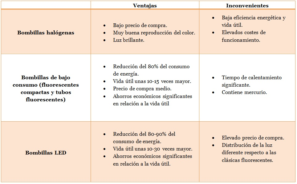 Resumen_Bombillas_Energible