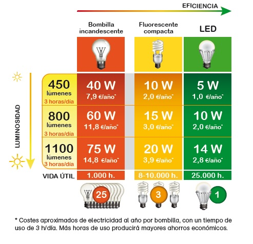 Ahorro_Led2_Energible