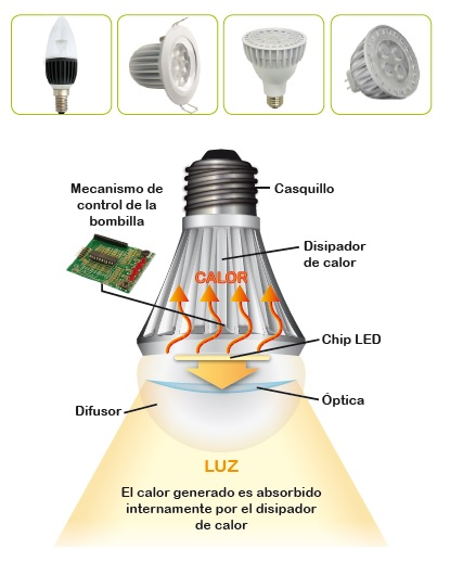 Bombillas_Led_ Aplicaciones_Energible