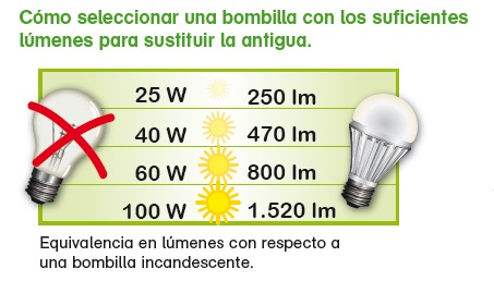 Equivalencia Lúmenes_Led_Energible