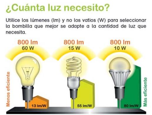 Qu bombillas led emplear energible - Que es la luz led ...