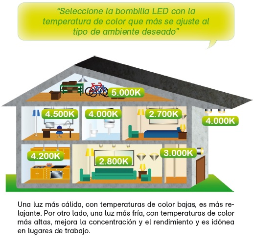 Temperatura de Color_Led_Energible