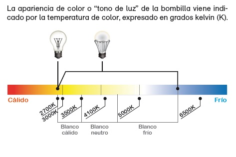 Tipo de Luz_Led_Energible